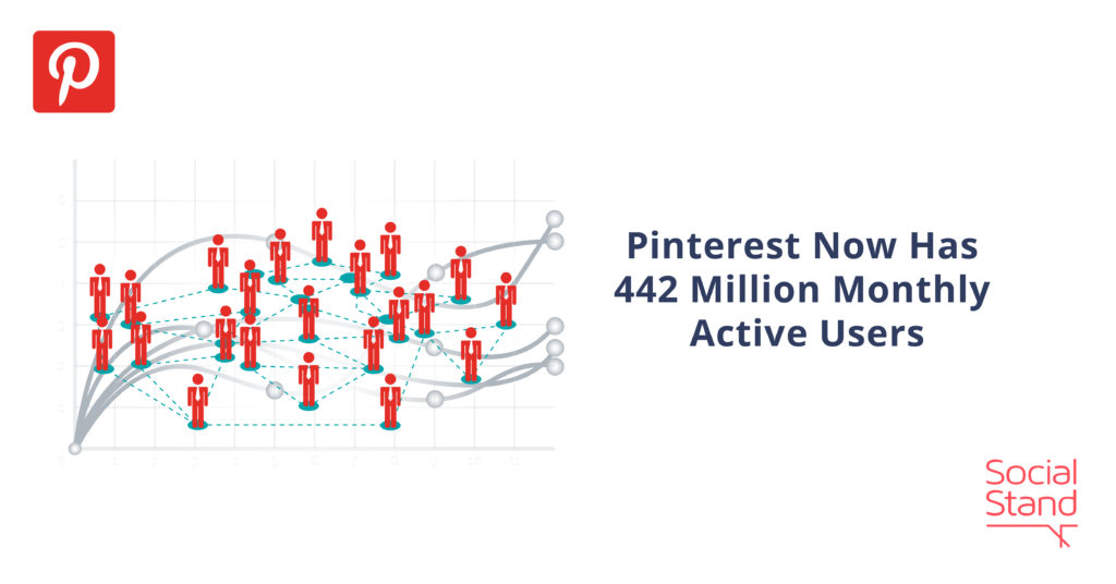 Pinterest Now Has 442 Million Monthly Active Users