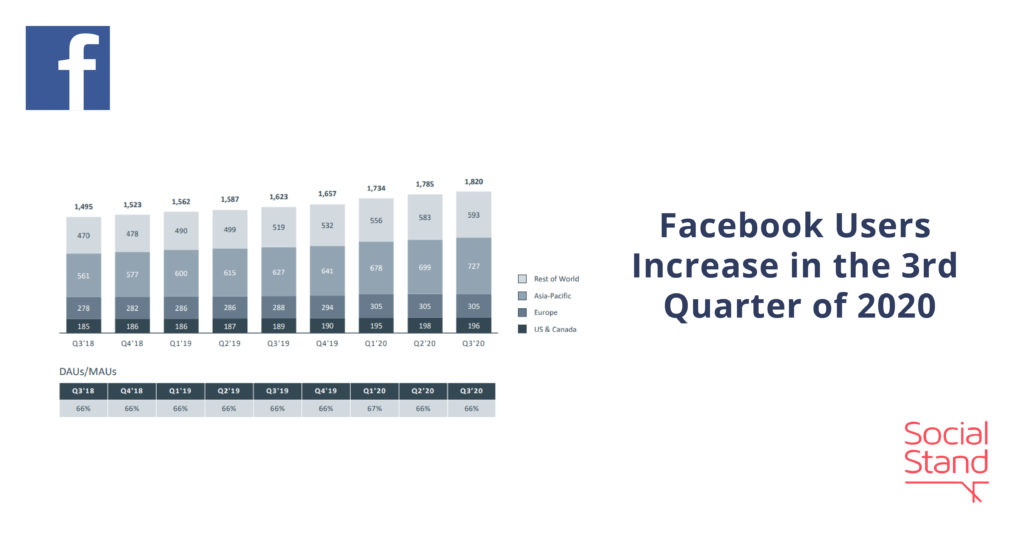 Facebook Users Increase in the 3rd Quarter of 2020