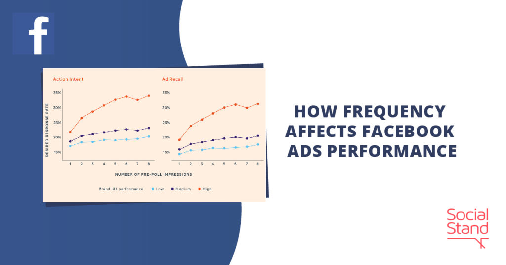 How Frequency Affects Facebook Ads Performance