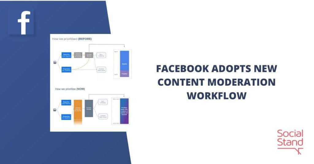 Facebook Adopts New Content Moderation Workflow