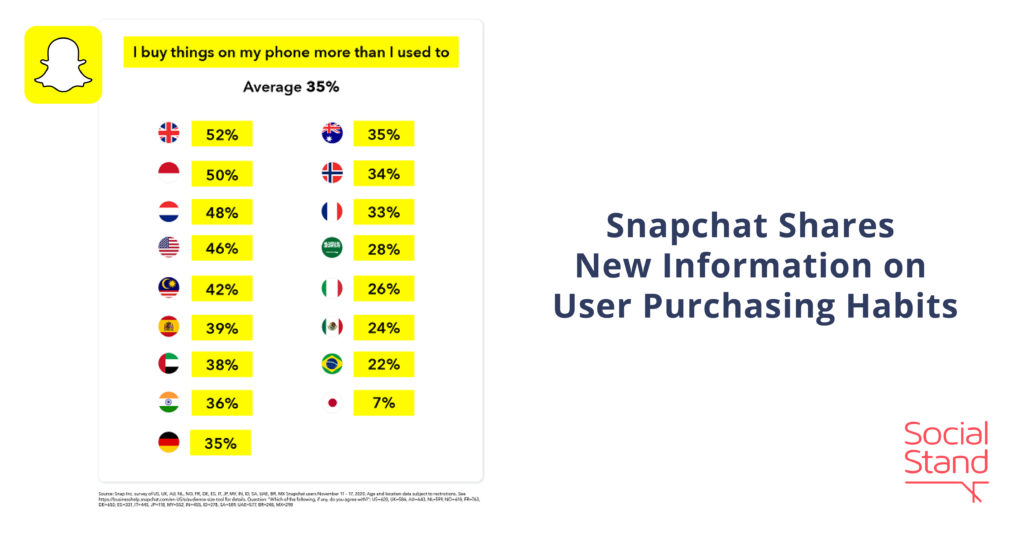 Snapchat Shares New Information on User Purchasing Habits