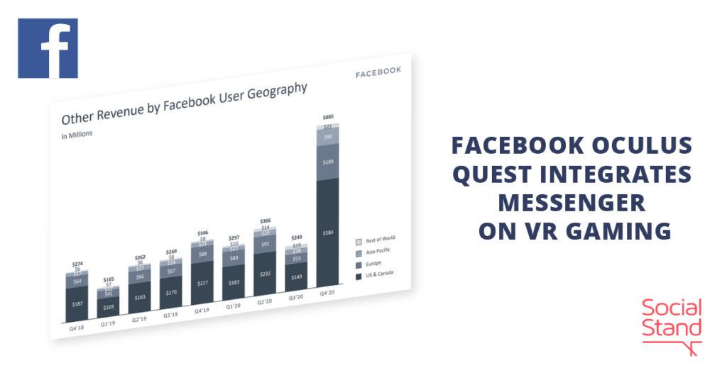 Facebook Oculus Quest 2 Integrates Messenger on VR Gaming