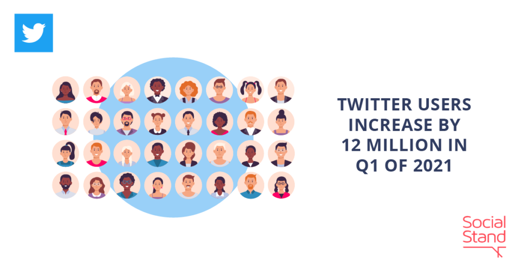 Twitter Users Increase by 12 Million in Q1 of 2021