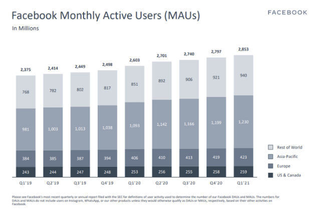 Facebook Reports Revenue and User Growth in Q1 of 2021