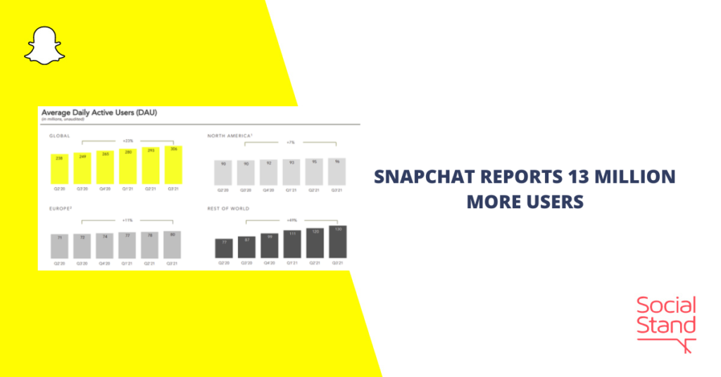 Snapchat Reports 13 Million More Users
